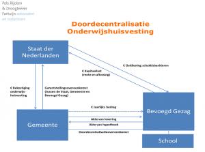 financiering-onderwijs-huisvesting